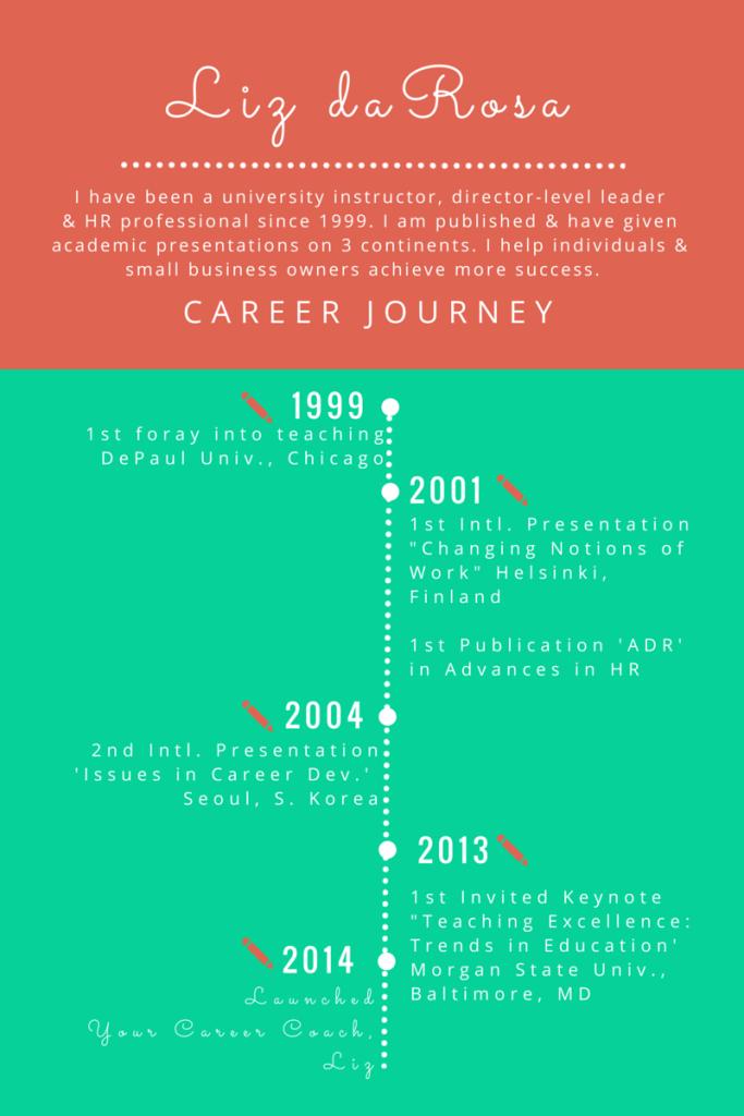 Personal Branding; Liz daRosa's Career Journey, Created using Canva.com