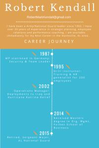 Career Journey for Robert Kendall, SGM (R)